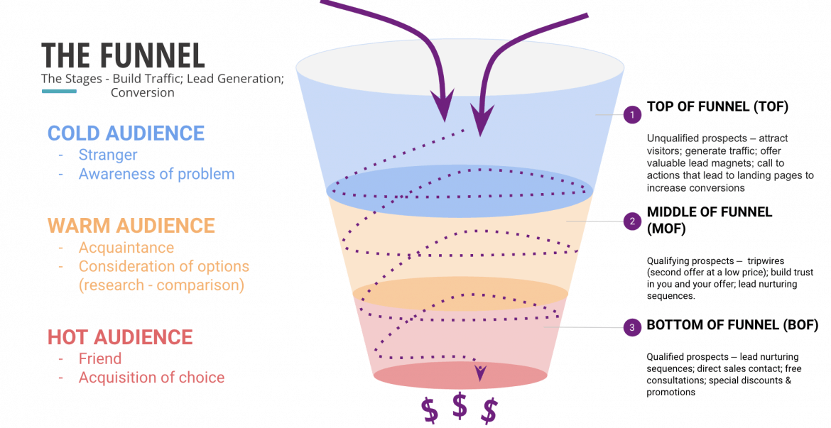 Sales Funnel Explained