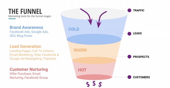 sales funnel marketing tools