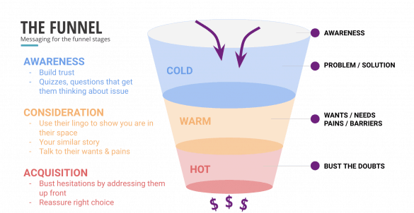 sales funnel marketing messages